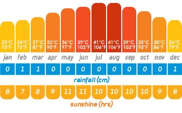 Dubai temperature chart